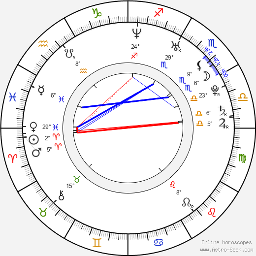 Luciana Carro birth chart, biography, wikipedia 2018, 2019
