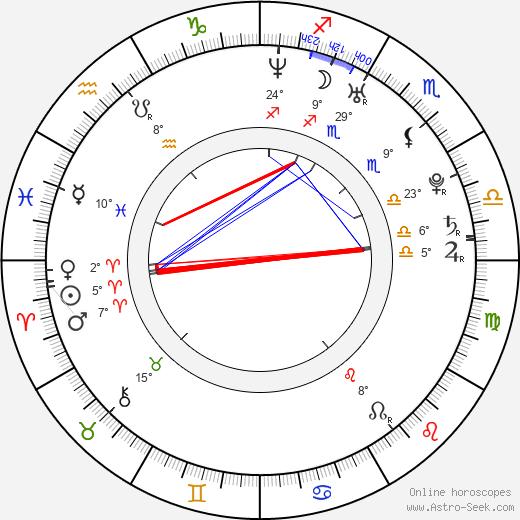 Luke Ford birth chart, biography, wikipedia 2020, 2021