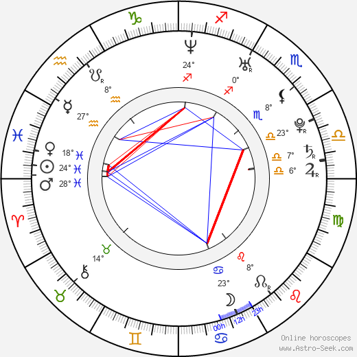 Mariya Shalayeva birth chart, biography, wikipedia 2019, 2020