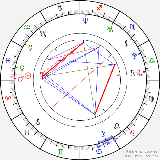 Mariya Shalayeva birth chart, Mariya Shalayeva astro natal horoscope, astrology