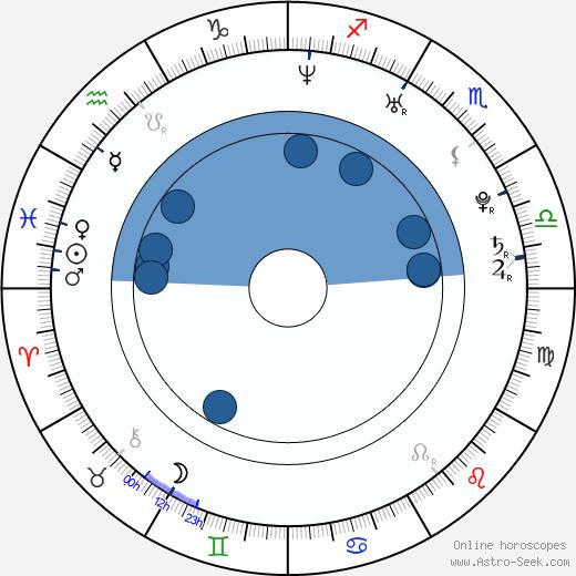 Matthias Schweighöfer wikipedia, horoscope, astrology, instagram