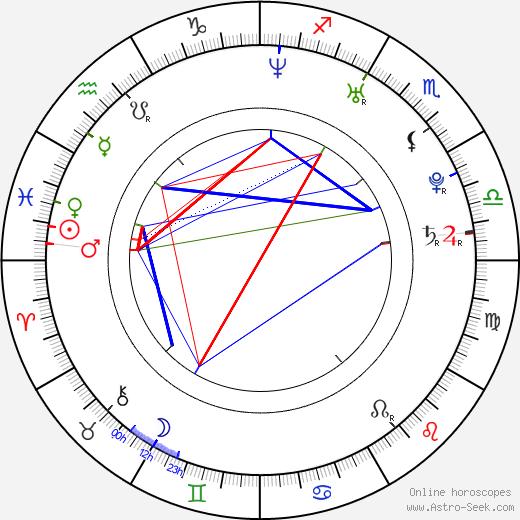 Matthias Schweighöfer astro natal birth chart, Matthias Schweighöfer horoscope, astrology