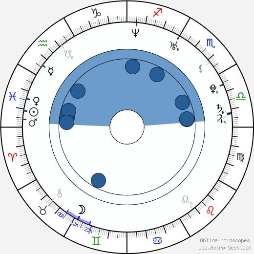 Michel Fernando Costa wikipedia, horoscope, astrology, instagram