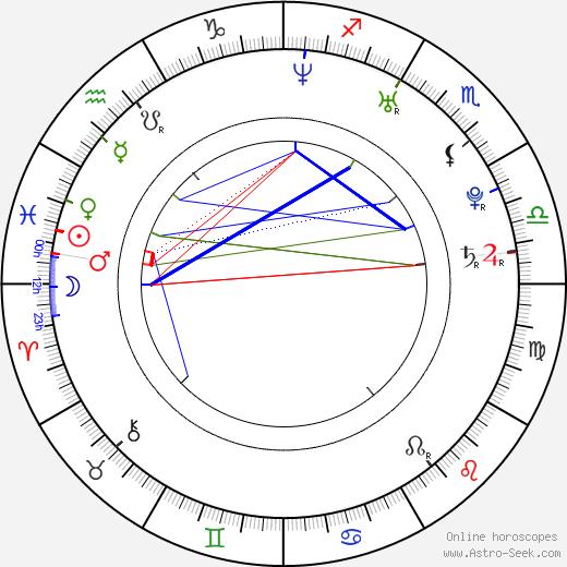 Olga Lounová astro natal birth chart, Olga Lounová horoscope, astrology