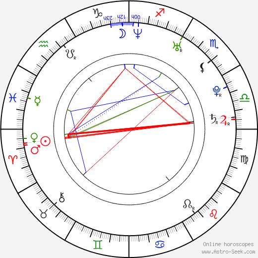 Ondřej Brousek tema natale, oroscopo, Ondřej Brousek oroscopi gratuiti, astrologia