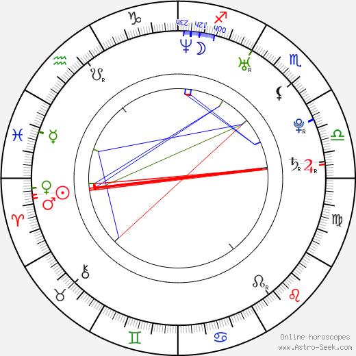 Quim Gutiérrez tema natale, oroscopo, Quim Gutiérrez oroscopi gratuiti, astrologia