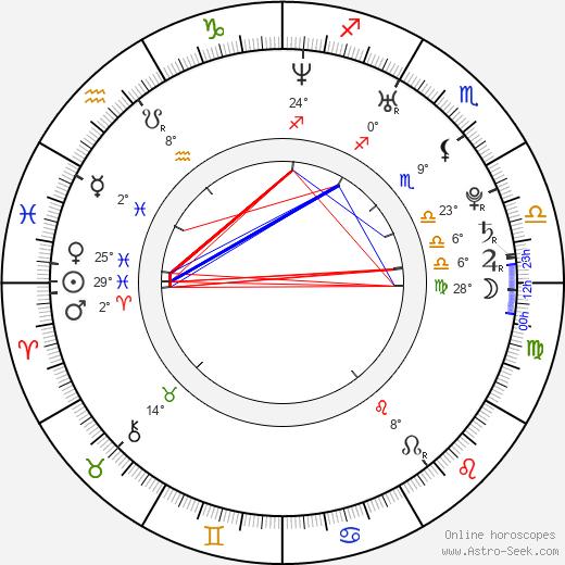 Sarah Felberbaum birth chart, biography, wikipedia 2020, 2021