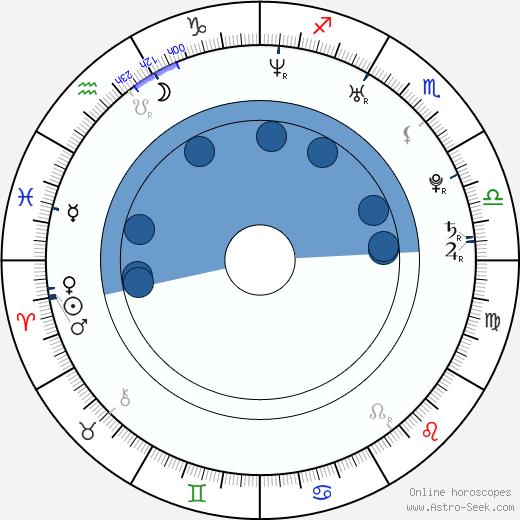 Sasha Andreev wikipedia, horoscope, astrology, instagram