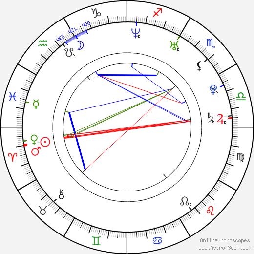 Sasha Andreev tema natale, oroscopo, Sasha Andreev oroscopi gratuiti, astrologia