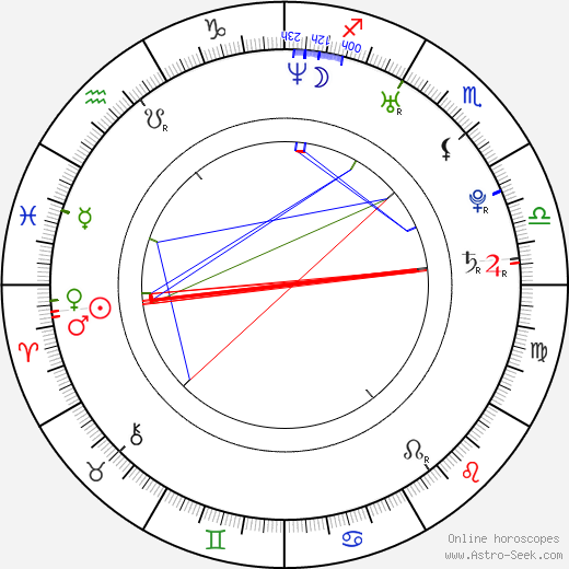 Václav Jílek astro natal birth chart, Václav Jílek horoscope, astrology