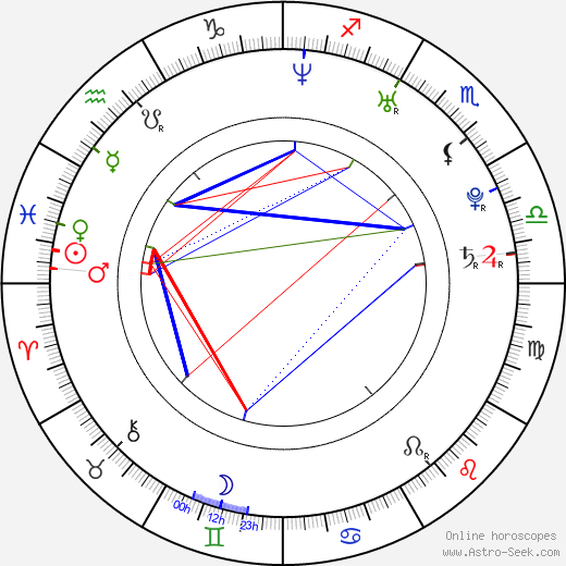 Vilma Frantová день рождения гороскоп, Vilma Frantová Натальная карта онлайн
