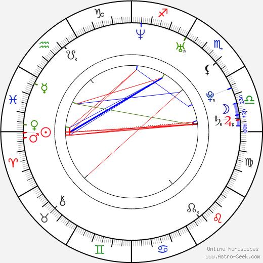 Weronika Ksiazkiewicz birth chart, Weronika Ksiazkiewicz astro natal horoscope, astrology