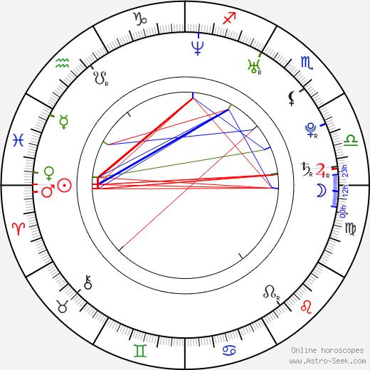 Zuzana Haasová birth chart, Zuzana Haasová astro natal horoscope, astrology