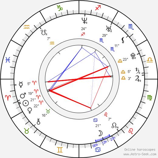 Alessandra Ambrosio birth chart, biography, wikipedia 2019, 2020