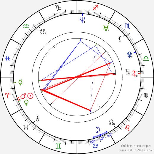 Alessandra Ambrosio astro natal birth chart, Alessandra Ambrosio horoscope, astrology