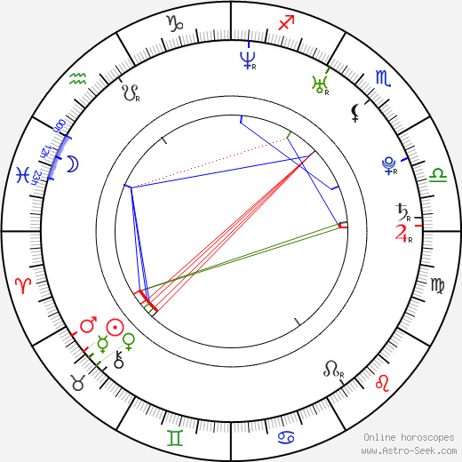 Alex Vincent birth chart, Alex Vincent astro natal horoscope, astrology