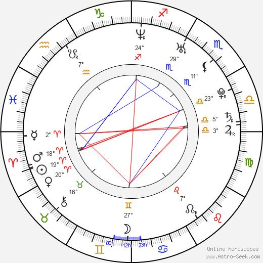 Arlen Escarpeta birth chart, biography, wikipedia 2018, 2019