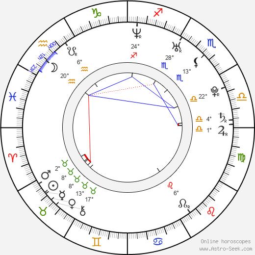 Ben Loyd-Holmes birth chart, biography, wikipedia 2019, 2020