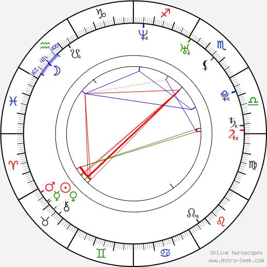 Ben Loyd-Holmes astro natal birth chart, Ben Loyd-Holmes horoscope, astrology