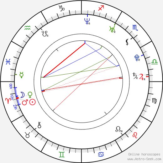Benny Ciaramello день рождения гороскоп, Benny Ciaramello Натальная карта онлайн