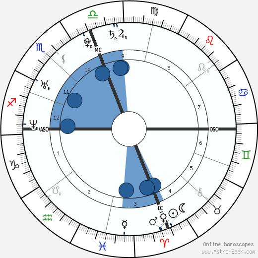 Brandon Brendel wikipedia, horoscope, astrology, instagram