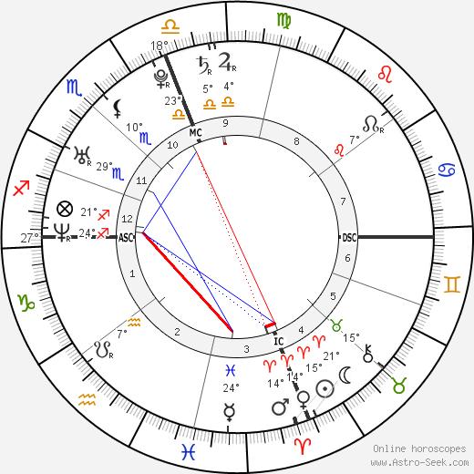 Brandon Brendel birth chart, biography, wikipedia 2019, 2020