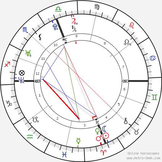 Brandon Brendel birth chart, Brandon Brendel astro natal horoscope, astrology
