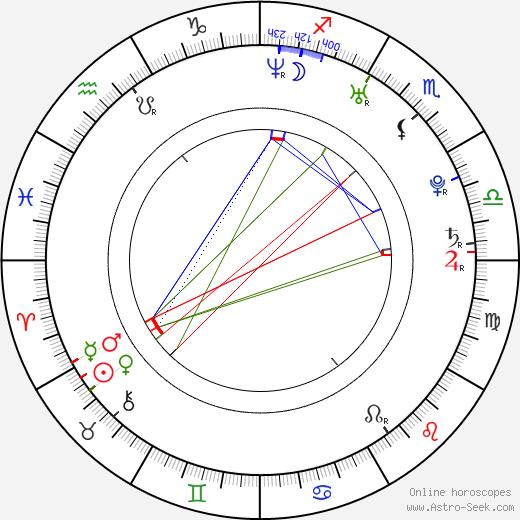 Guangjie Li birth chart, Guangjie Li astro natal horoscope, astrology