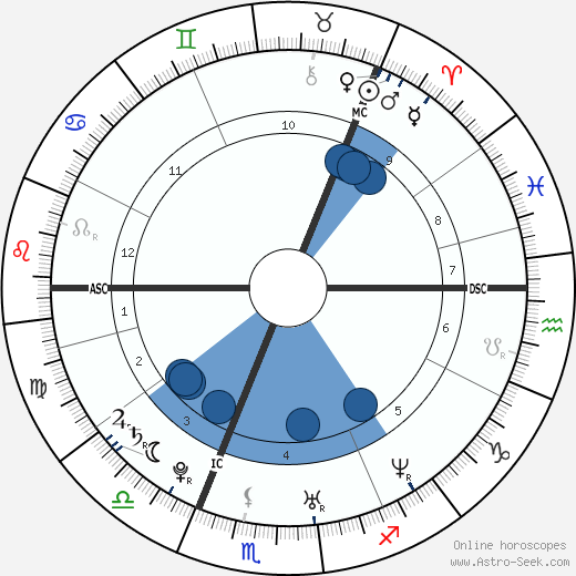 Hanna Pakarinen wikipedia, horoscope, astrology, instagram