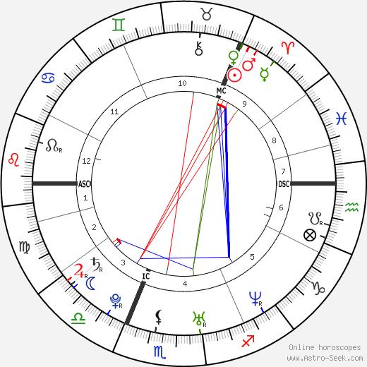 Hanna Pakarinen birth chart, Hanna Pakarinen astro natal horoscope, astrology