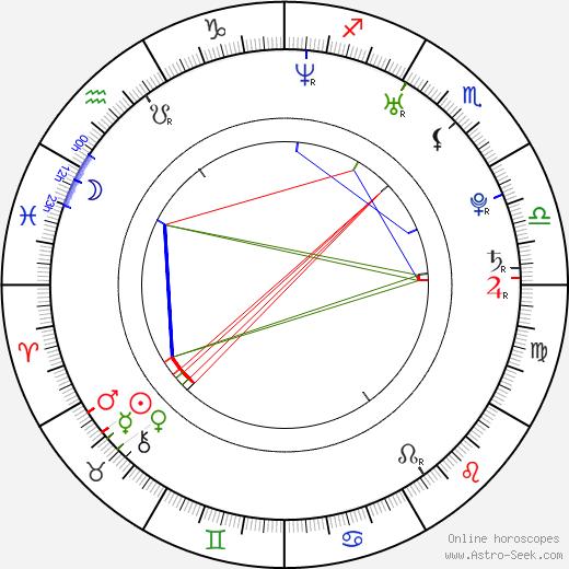 Jay Smith birth chart, Jay Smith astro natal horoscope, astrology