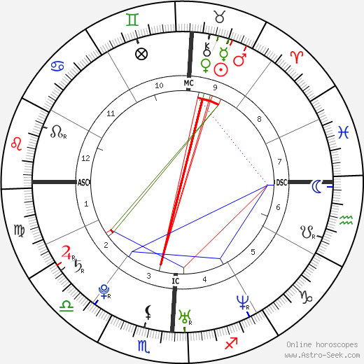 Jessica Alba Birth Chart Horoscope, Date of Birth, Astro