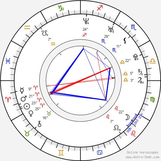 Kevin Derr birth chart, biography, wikipedia 2019, 2020