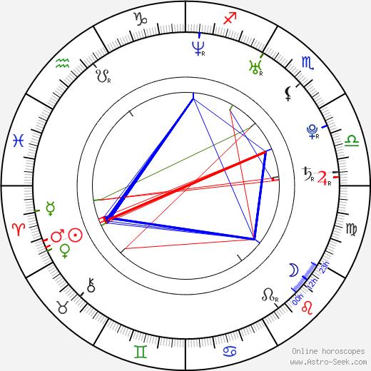 Kevin Derr astro natal birth chart, Kevin Derr horoscope, astrology
