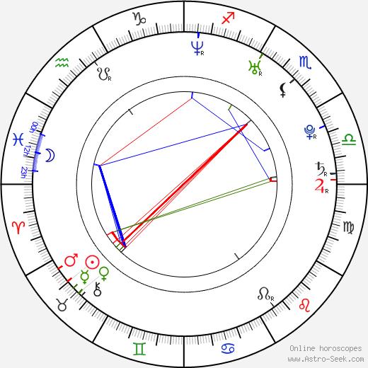 Kunal Nayyar astro natal birth chart, Kunal Nayyar horoscope, astrology
