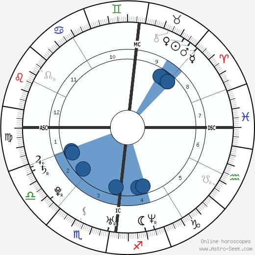 Lady Gabriella Windsor wikipedia, horoscope, astrology, instagram
