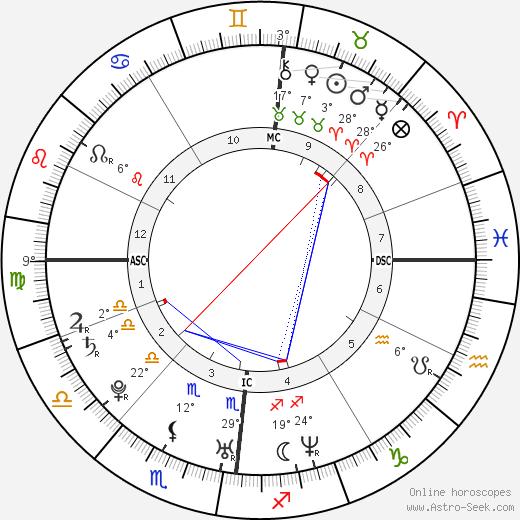 Lady Gabriella Windsor birth chart, biography, wikipedia 2019, 2020