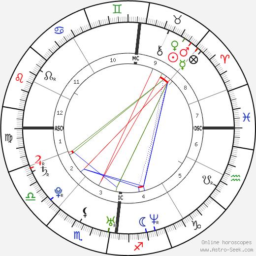 Lady Gabriella Windsor astro natal birth chart, Lady Gabriella Windsor horoscope, astrology