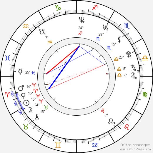 Lana Likic birth chart, biography, wikipedia 2019, 2020