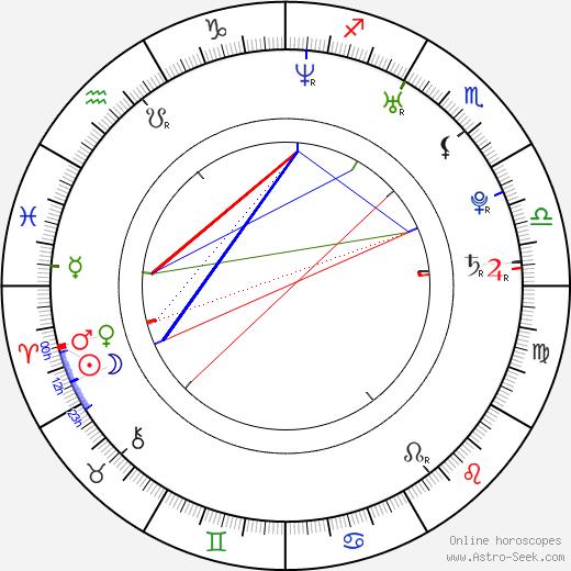 Lana Likic birth chart, Lana Likic astro natal horoscope, astrology