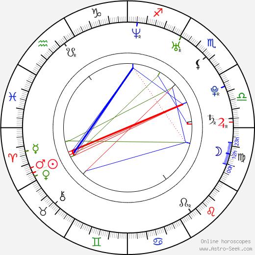 Mark Christopher Covino birth chart, Mark Christopher Covino astro natal horoscope, astrology