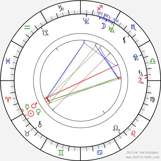 Marta Larralde день рождения гороскоп, Marta Larralde Натальная карта онлайн