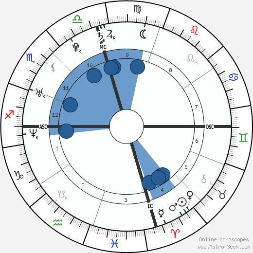 Mary Castro wikipedia, horoscope, astrology, instagram