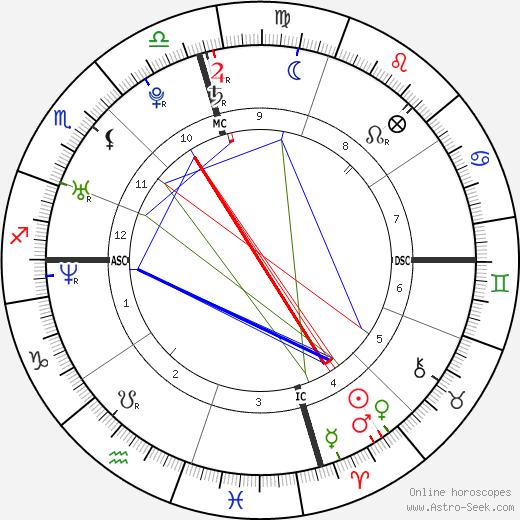 Mary Castro день рождения гороскоп, Mary Castro Натальная карта онлайн