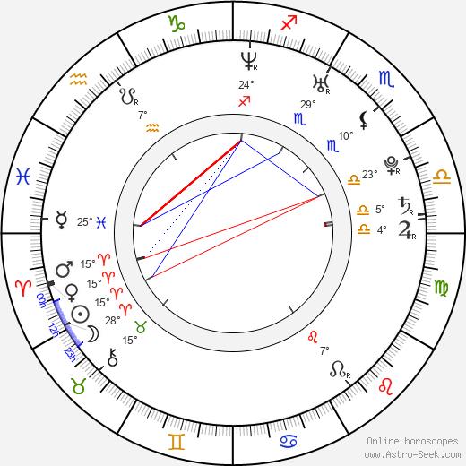 Matthew Emmons birth chart, biography, wikipedia 2019, 2020