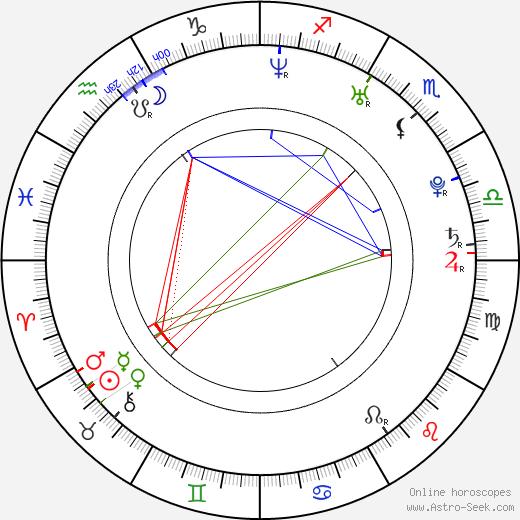 Mia Rider birth chart, Mia Rider astro natal horoscope, astrology