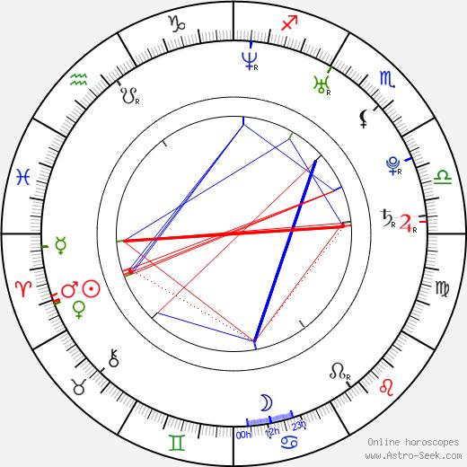 Майкл Питт Michael Pitt день рождения гороскоп, Michael Pitt Натальная карта онлайн
