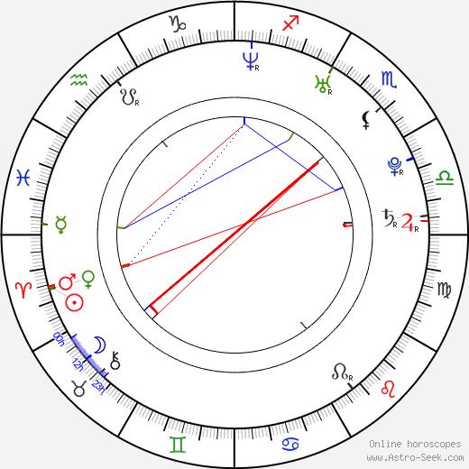 Michaela Zemánková birth chart, Michaela Zemánková astro natal horoscope, astrology