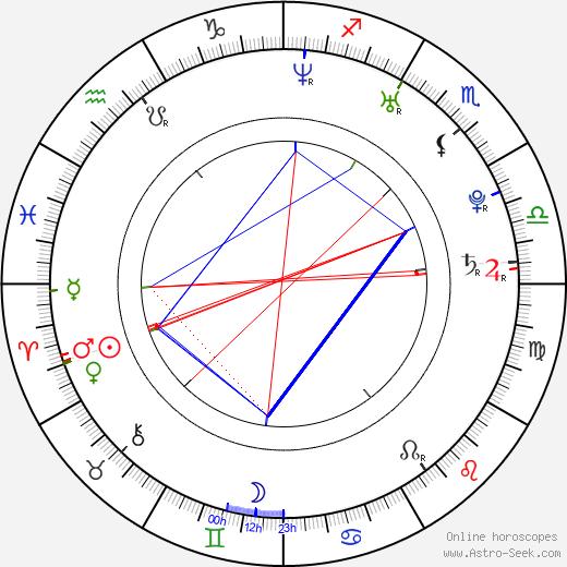 Милан Бартович Milan Bartovič день рождения гороскоп, Milan Bartovič Натальная карта онлайн