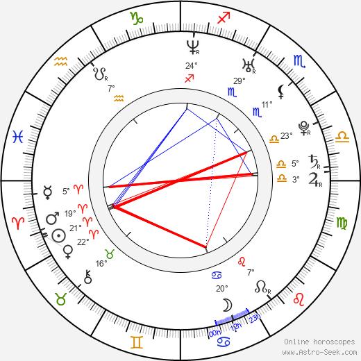 Mya Diamond birth chart, biography, wikipedia 2018, 2019